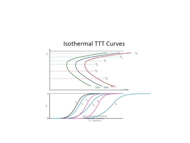 Ttt diagram 28 isothermal transformation or ttt diagrams ccuart Gallery