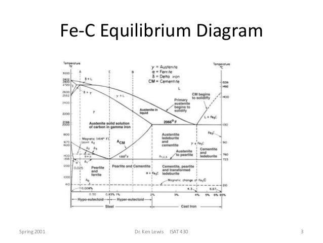 Ttt diagram fec example electrical wiring diagram ttt diagram rh slideshare net ttt diagram for alloy 600 ttt diagram for inconel 718 ccuart Gallery