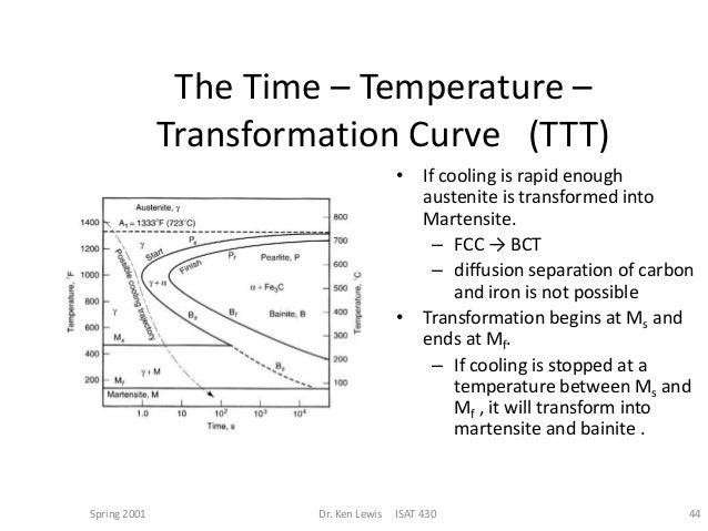 Ttt diagram 44 martensite at the foot of the ttt diagram ccuart Images