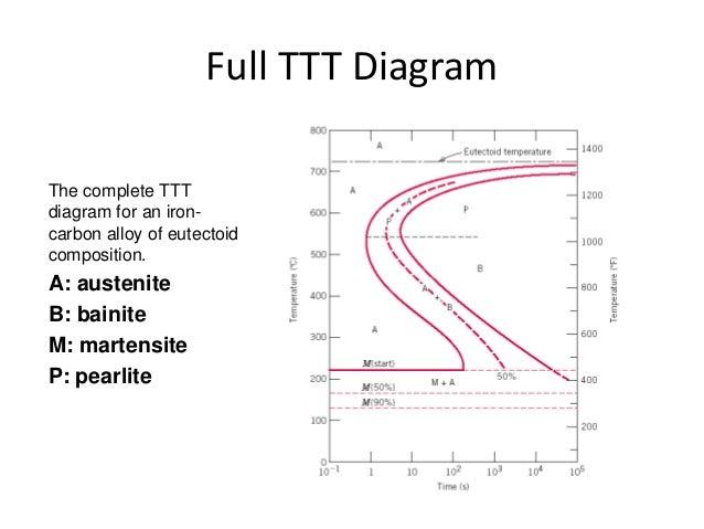 Iron carbon ttt diagram wiring diagram ttt diagram rh slideshare net iron carbon diagram explained iron carbon diagram explained pdf ccuart Images