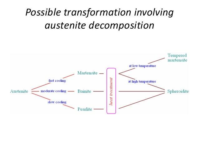 Ttt diagram ttt diagram for hypo eutectoid steel 52 ttt ccuart Choice Image