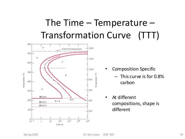 Ttt diagram ttt diagram for a hypereutectoid steel 113 wt c 54 ccuart Choice Image