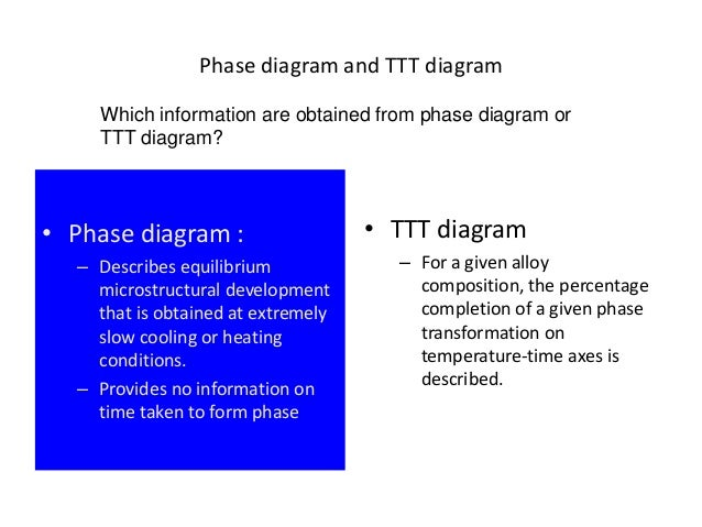 Ttt diagram 6 phase diagram and ttt ccuart Gallery