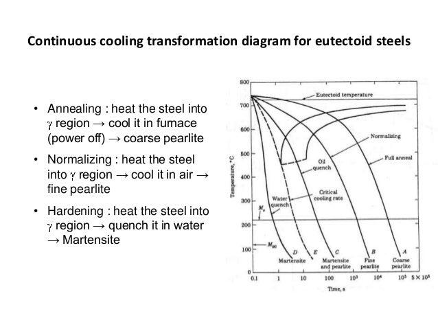 Diagram ttt diagram ccuart Images