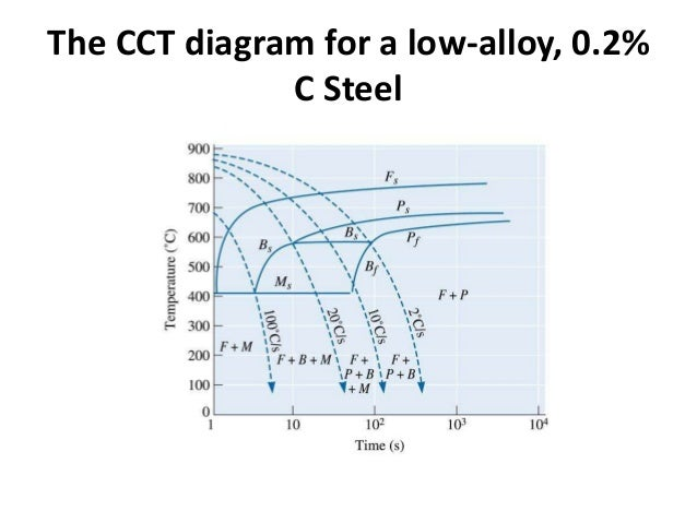 Ttt diagram steel air cooled wiring library ttt diagram rh slideshare net 4140 tempering diagram 1045 steel ttt diagram ccuart Image collections