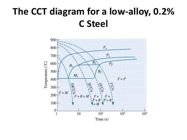 Ttt diagram 64 ccuart Choice Image