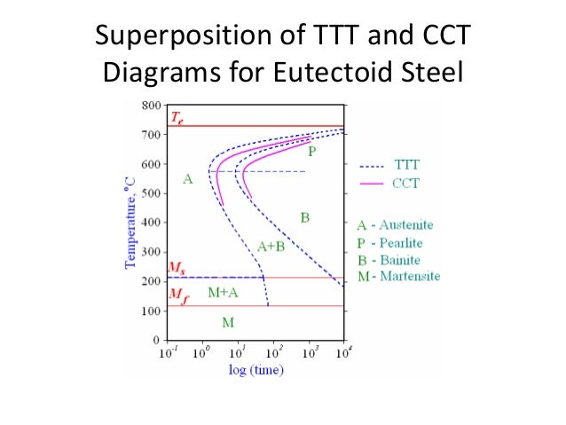 Ttt diagram selol ink ttt diagram ccuart Image collections
