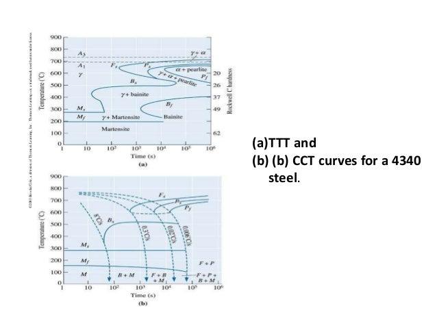 Ttt diagram effect of alloying elements on ttt diagram 73 ccuart Image collections