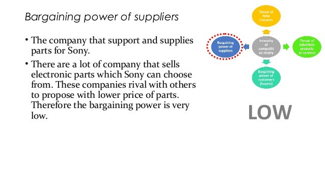 bargaining power of suppliers in eharmony The strengths of the power of suppliers is that there are some drivers that drive the bargaining power of suppliers eharmony case study essay eharmony.