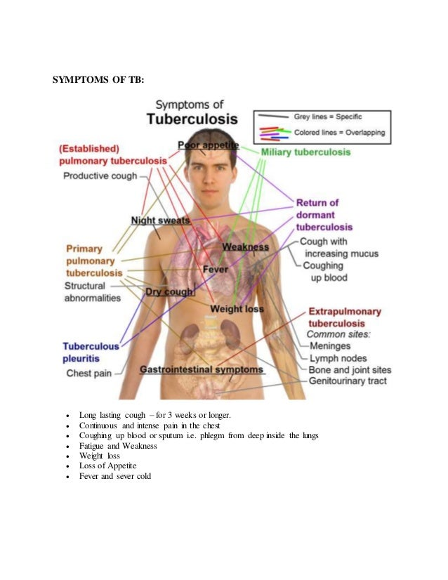 Tuberculosis_POSITIVE HOMEOPATHY TREATMENT
