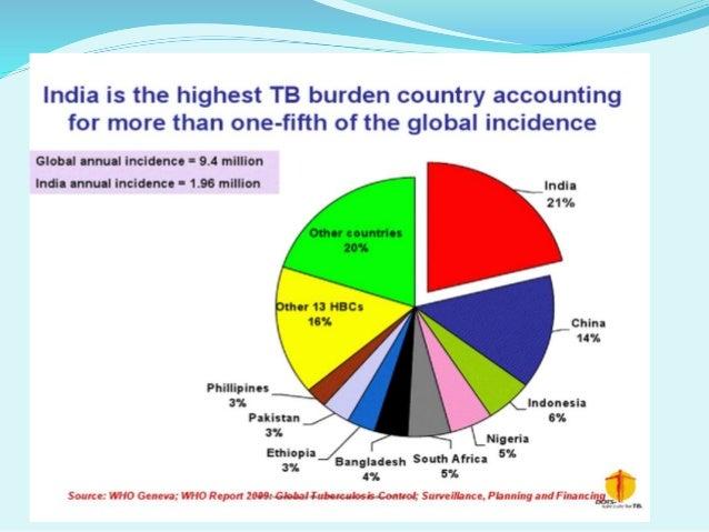 Spread of Tuberculosis