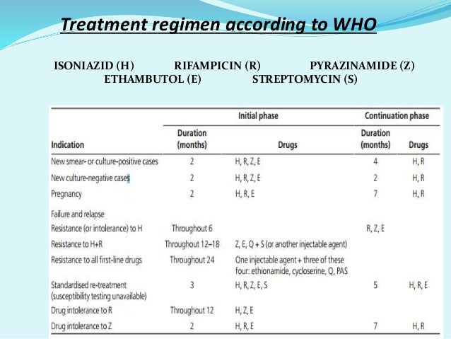 MDR-TB among new TB cases