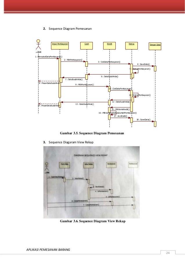 Sistem informasi pemesanan barang wulanda anggoro 25 aplikasi pemesanan barang 24 2 sequence diagram ccuart Images