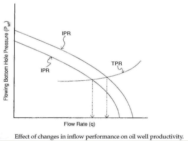 tubing performance relation  tpr