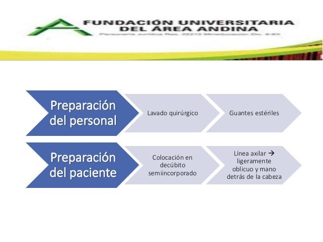 Preparación  del personal  Lavado quirúrgico Guantes estériles  Preparación  del paciente  Colocación en  decúbito  semiin...