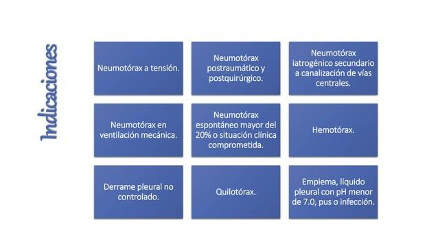 Indicaciones  Neumotórax a tensión.  Neumotórax postraumático y postquirúrgico.  Neumotórax iatrogénico secundario a canal...