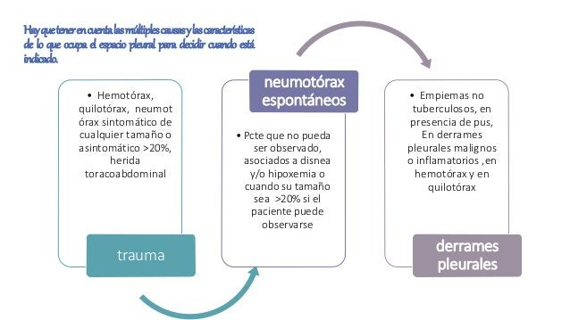 Hayquetenerencuentalasmúltiplescausasylascaracterísticas de lo que ocupa el espacio pleural para decidir cuando está indic...