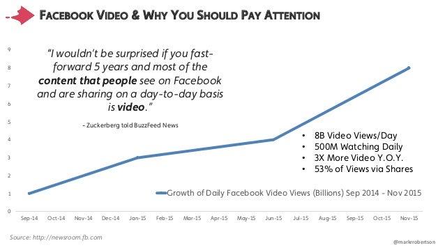 Facebook Video: Insights, Trends & Best Practices