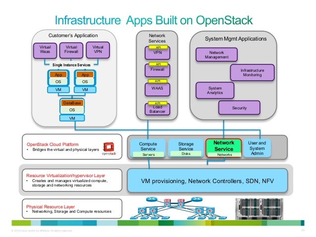 cmgt network security infrastructure