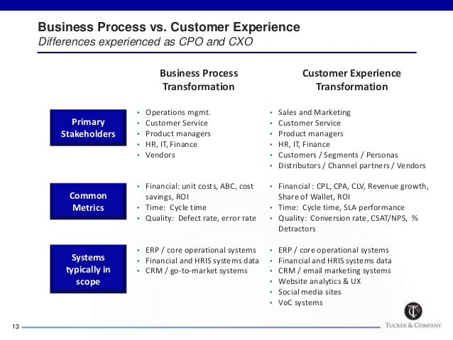 Driving Growth And Profitability Through Vcustomer