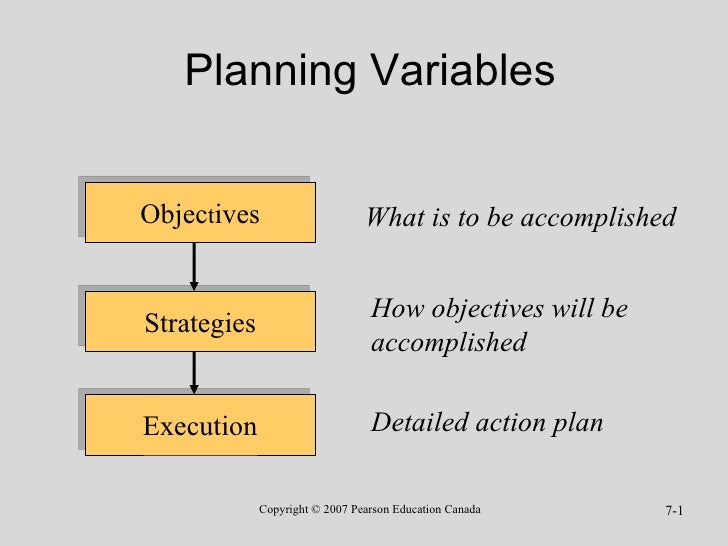 Planning Variables Objec t ives Strategies Execution What is to be accomplished How objectives will be accomplished Detail...