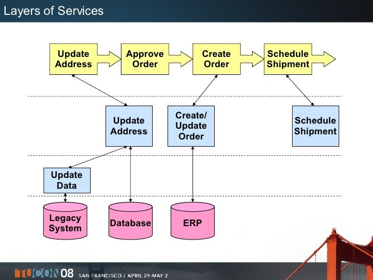 Layers of Services Update Data Update Address Create/ Update Order Schedule Shipment Legacy System Database ERP Update Add...