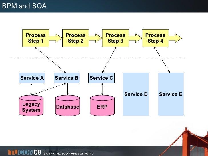 BPM and SOA Service A Service B Service C Service D Service E Legacy System Database ERP Process Step 1 Process Step 2 Pro...