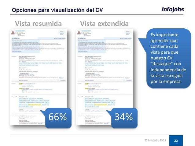 23 Vista resumida Opciones para visualización del CV © InfoJobs 2012 Vista extendida 34%66% Es importante aprender que con...