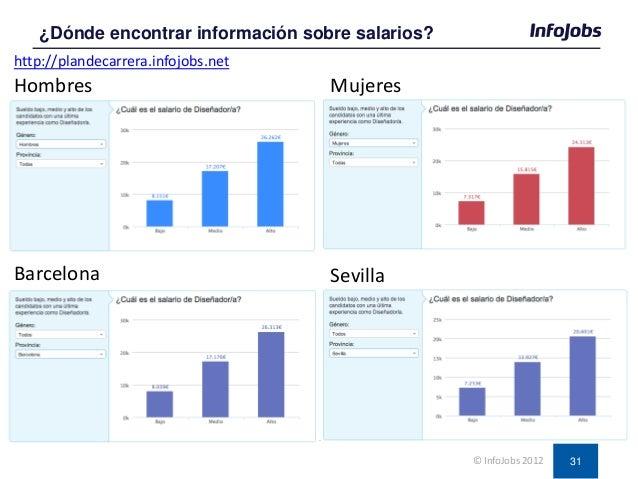 31 ¿Dónde encontrar información sobre salarios? © InfoJobs 2012 Hombres Mujeres Barcelona Sevilla http://plandecarrera.inf...