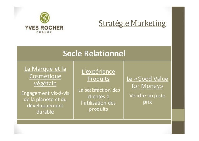 yves rocher swot Yves rocher, its development on international scene and in particular in canada.