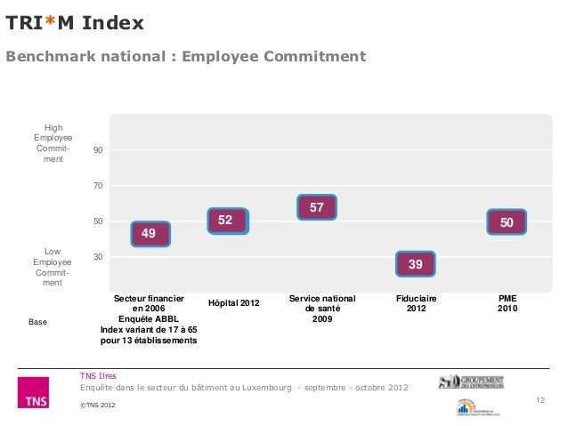 TRI*M IndexBenchmark national : Employee Commitment     High   Employee   Commit-       90     ment                 70    ...