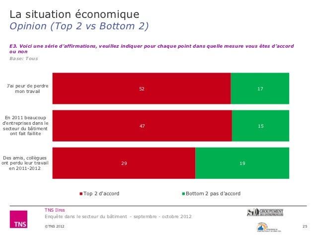 La situation économique   Opinion (Top 2 vs Bottom 2)   E3. Voici une série d'affirmations, veuillez indiquer pour chaque ...
