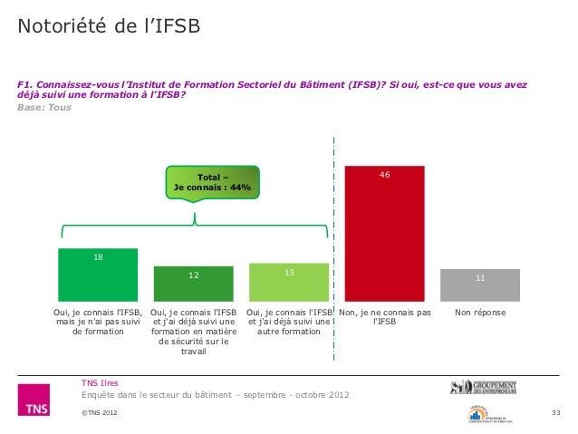 Notoriété de l'IFSBF1. Connaissez-vous l'Institut de Formation Sectoriel du Bâtiment (IFSB)? Si oui, est-ce que vous avezd...
