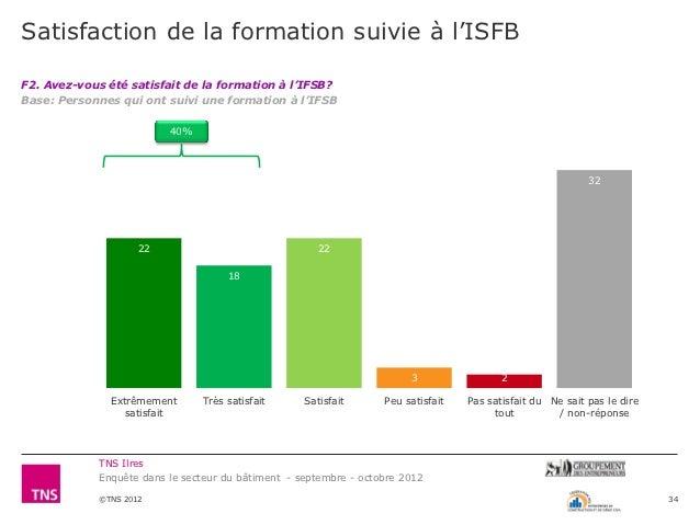 Satisfaction de la formation suivie à l'ISFBF2. Avez-vous été satisfait de la formation à l'IFSB?Base: Personnes qui ont s...