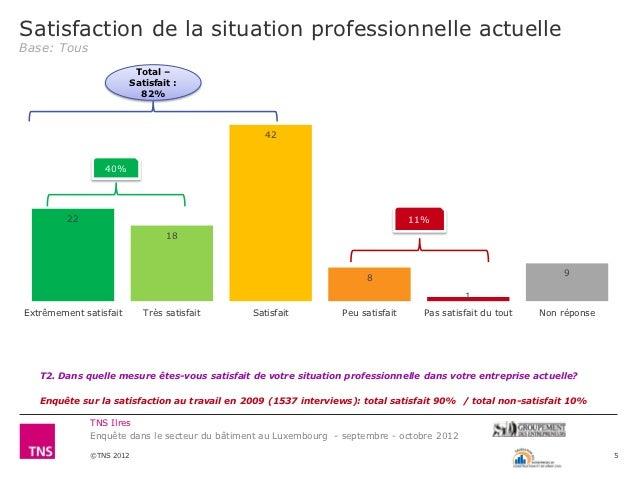 Satisfaction de la situation professionnelle actuelleBase: Tous                         Total –                        Sat...