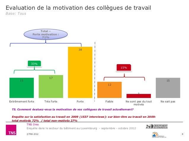 Evaluation de la motivation des collègues de travailBase: Tous                      Total –                 Forte motivati...