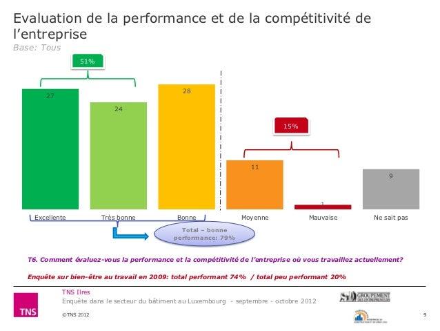 Evaluation de la performance et de la compétitivité del'entrepriseBase: Tous                  51%                         ...