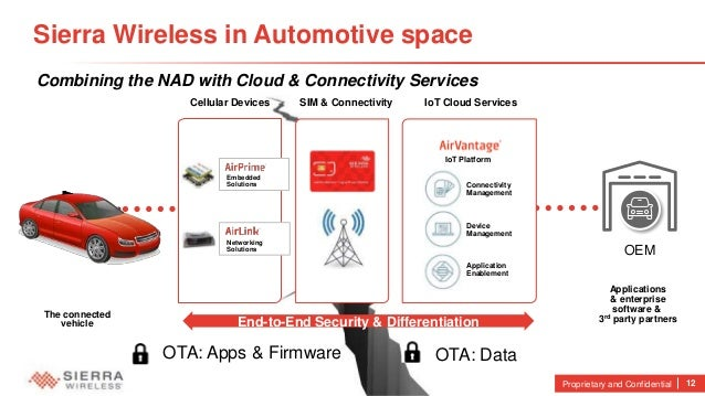 Car Embedded Cellular Services