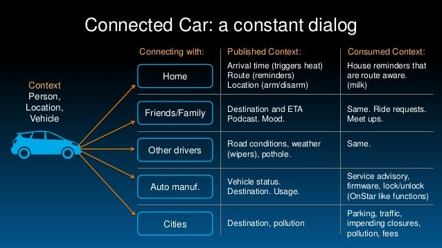 connected cars      consumer electronics device