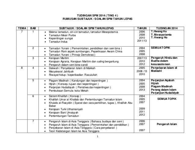 Tudingan Spm Sejarah Kertas 2 2014