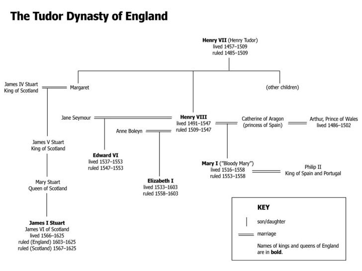 securing the tudor dynasty the reign of henry vii essay The early reign and actions of henry vii, and henry vii's  essay, as there are  many areas which merit wider investigation  the public interest in the tudor  period leads to a wide range of popular culture focused on the  securing the  dynasty.