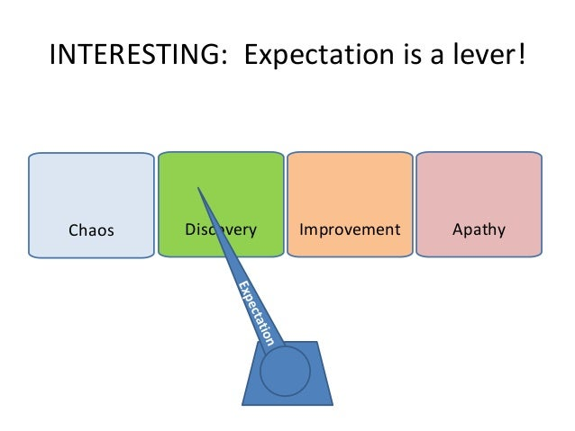 INTERESTING: Expectation is a lever!  Chaos  Discovery  Improvement  Apathy