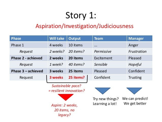 Story 1: Aspiration/Investigation/Judiciousness Phase  Will take  Output  Team  Manager  Phase 1  4 weeks  10 items  ...  ...