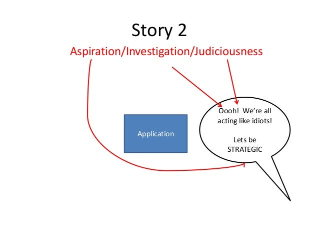 Story 2 Aspiration/Investigation/Judiciousness  Oooh! We're all acting like idiots! Application  Lets be STRATEGIC