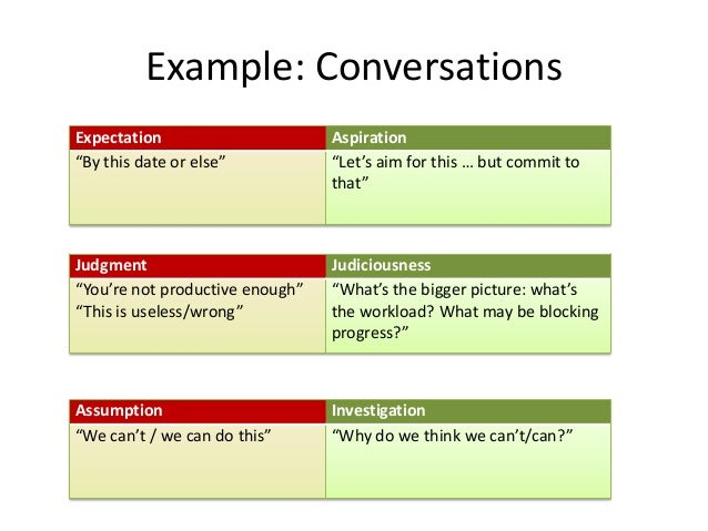 """Example: Conversations Expectation """"By this date or else""""  Aspiration """"Let's aim for this … but commit to that""""  Judgment ..."""