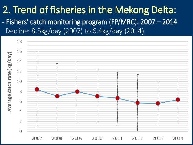 2. Trend of fisheries in the Mekong Delta:2. Trend of fisheries in the Mekong Delta: - Fishers' catch monitoring program (...