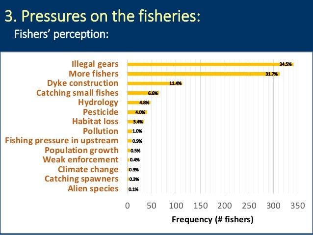 3. Pressures on the fisheries: 0 50 100 150 200 250 300 350 Alien species Catching spawners Climate change Weak enforcemen...