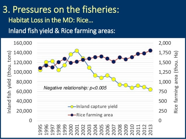 3. Pressures on the fisheries: Inland fish yield & Rice farming areas: 0 250 500 750 1,000 1,250 1,500 1,750 2,000 0 20,00...