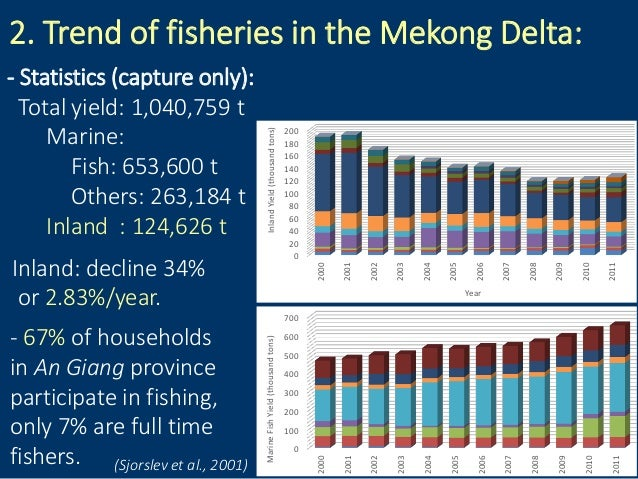 2. Trend of fisheries in the Mekong Delta: - Statistics (capture only): Total yield: 1,040,759 t Marine: Fish: 653,600 t O...