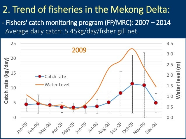 2. Trend of fisheries in the Mekong Delta: 0.0 0.5 1.0 1.5 2.0 2.5 3.0 3.5 0 5 10 15 20 25 Waterlevel(m) Catchrate(kg/day)...